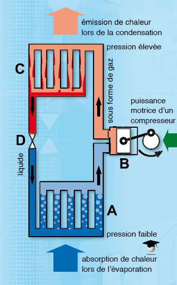 L'installation frigorifique : Principe de fonctionnement