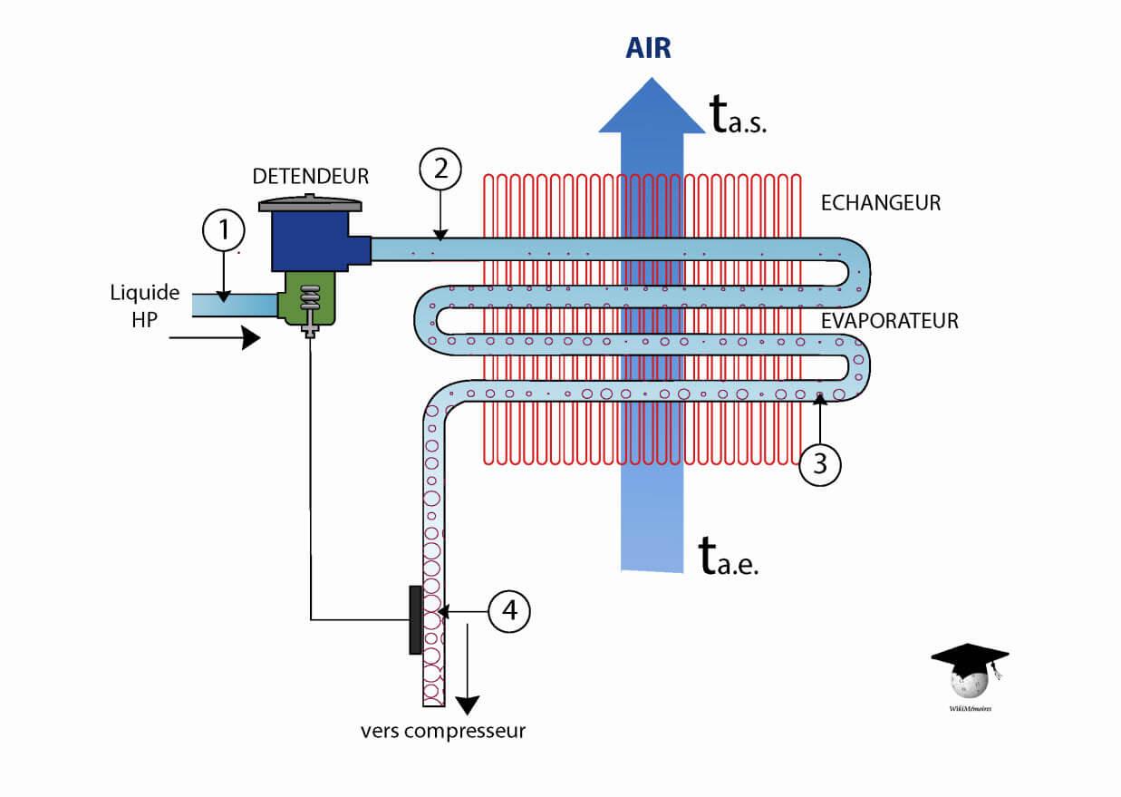 L'installation frigorifique : fonctionnement de l'évaporateur