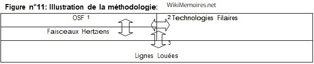 Illustration de la méthodologie