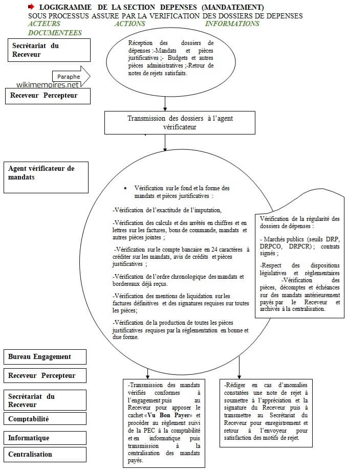 LOGIGRAMME DE LA SECTION DEPENSES (ENGAGEMENT)