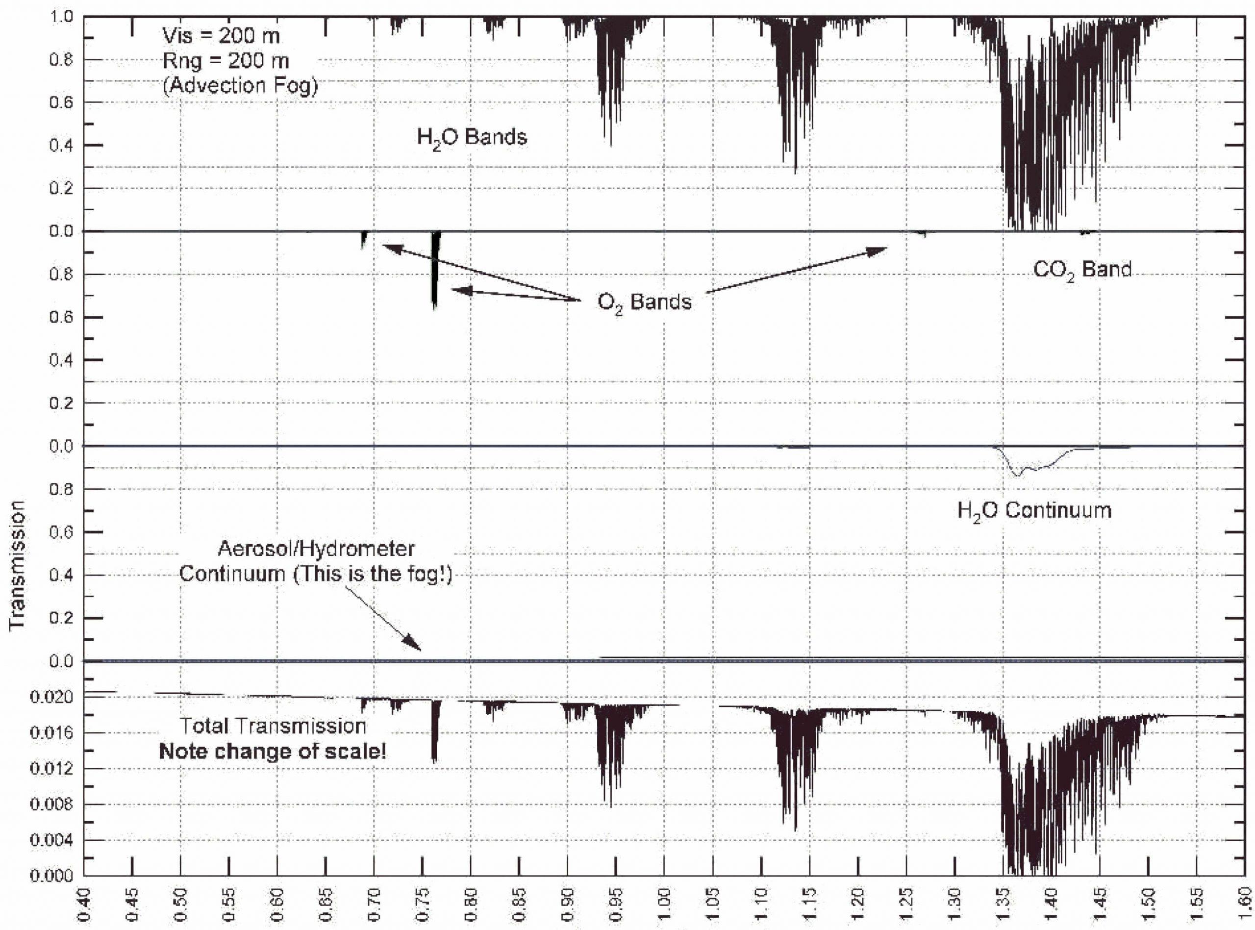 Dégradation du signal lors de sa propagation - Wavelength (µm) Source: AirFiber