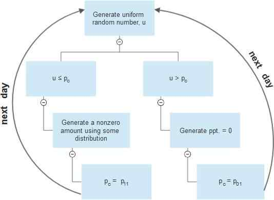 Flowcharts for single site dialy precipitation generation using two-part model