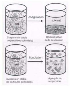 Coagulation et Floculation (MOTTOT, 2000)
