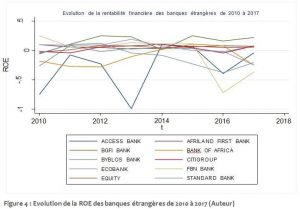 Evolution de la ROE des banques étrangères de 2010 à 2017
