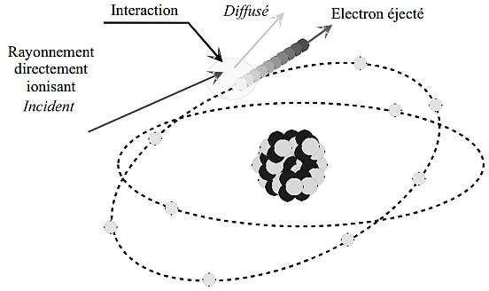 Illustration du phénomène d'ionisation