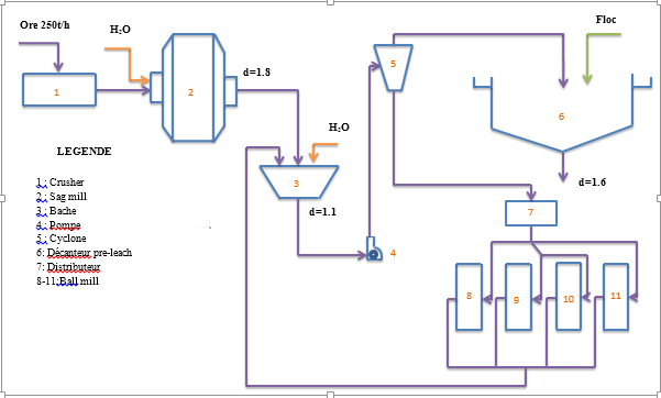 Ruashi Mining - flow-sheet section réduction
