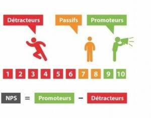 Les outils de mesure de la fidélité client