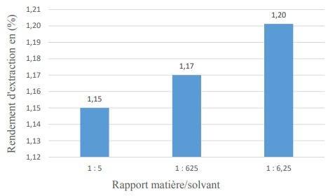 Influence du ratio matière/solvant sur le rendement d'extraction des huiles essentielles d'Eucalyptus
