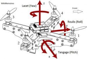 Les mouvements de bases du quadrotor.