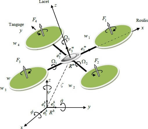 Modélisation dynamique d'un quadrotor