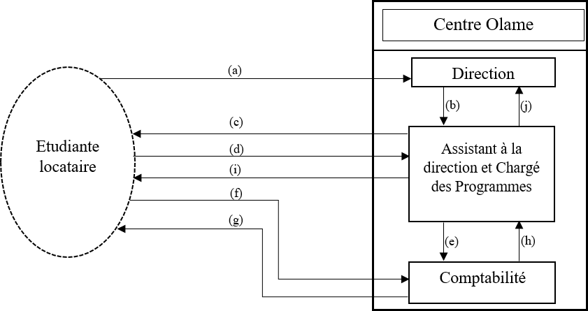 Modèle de flux conceptuel (MFC)