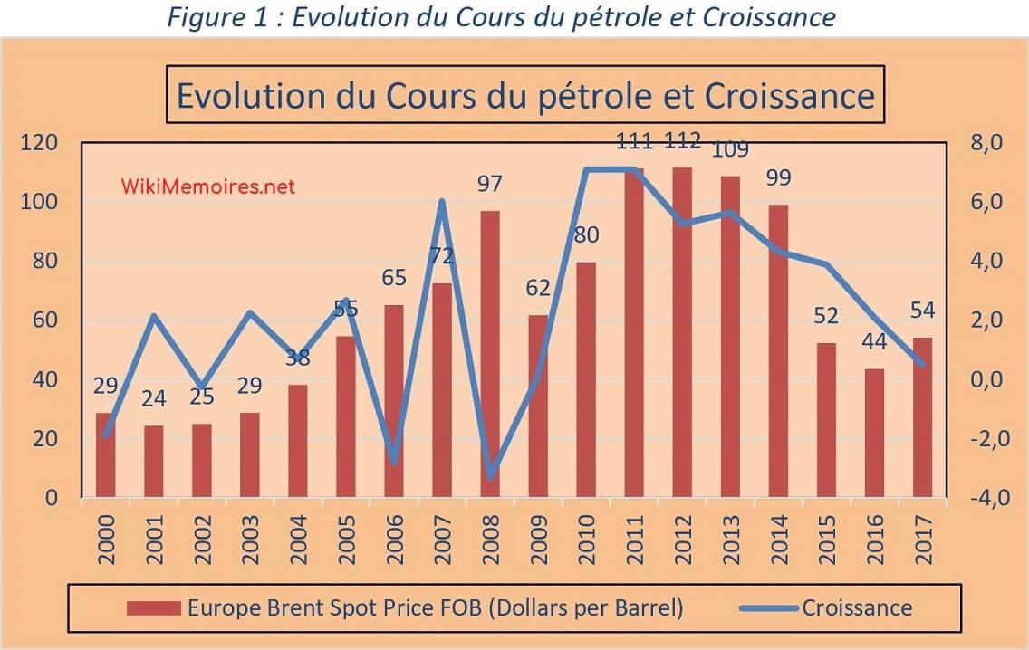 Evolution du Cours du pétrole et Croissance